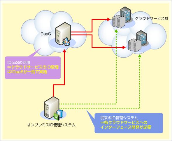クラウドサービスのID管理でのオンプレミスとIDaaSの比較