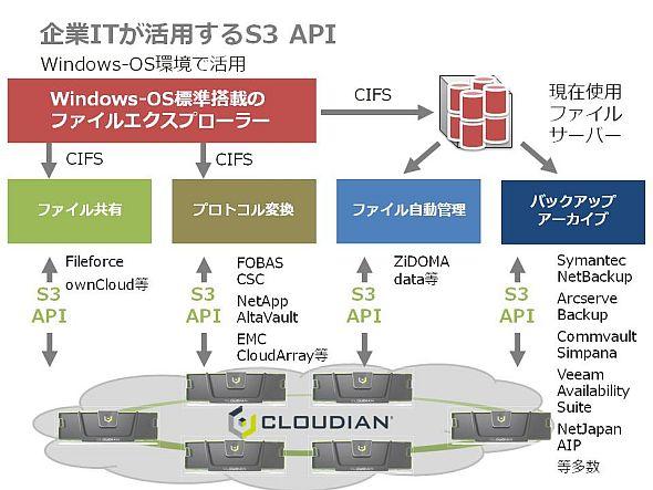 im_ait_cloudian01.jpg
