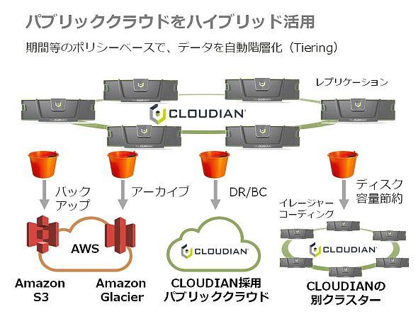 im_ait_cloudian02.jpg