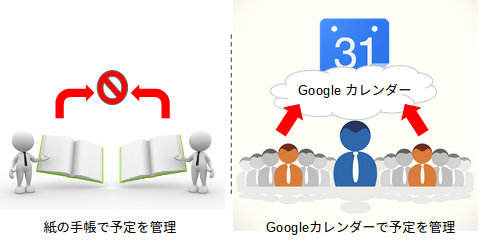 紙の手帳では予定を共有することはできないがGoogleカレンダーにすればインターネットを通じて可能となる。