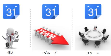 Googleカレンダーには「個人の予定を管理するためのもの」「グループの予定を管理するためのもの」「リソースの予定を管理するためのもの」の3種類が存在する。