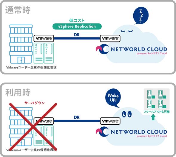 NETWORLD CLOUD DRサービスの動作イメージ