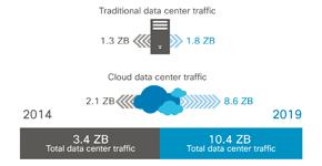 「Cisco Global Cloud Index(2014—2019)」