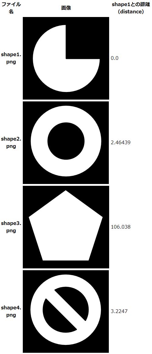 第2回 OpenCV 3 0の新機能(+ 次バージョンのロードマップ) (1/2