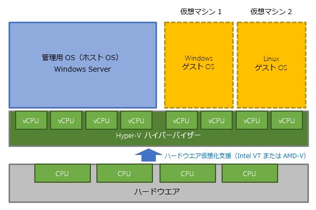 """Hyper-Vの中のHyper-V""""で仮想マシンを動かす (1/3):vNextに備えよ ..."""