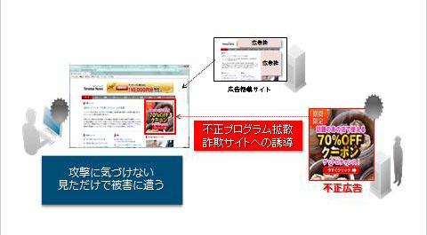 不正広告による攻撃の概念図(トレンドマイクロの資料より)