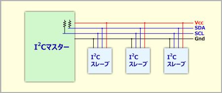 I2Cの基本バス構造