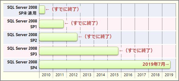 各Service Packを適用したSQL Server 2008のサポート終了時期