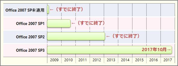 各Service Packを適用したOffice 2007のサポート終了時期