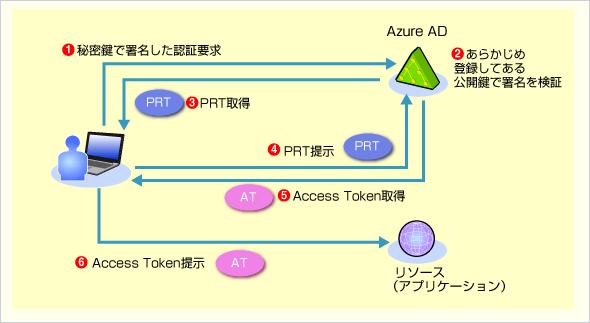 Azure ADでの認証の処理