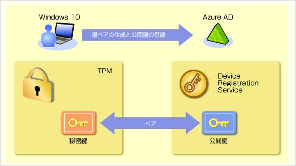 Azure ADでのデバイス登録の処理