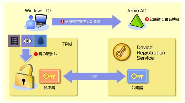Azure ADでのユーザー認証の処理