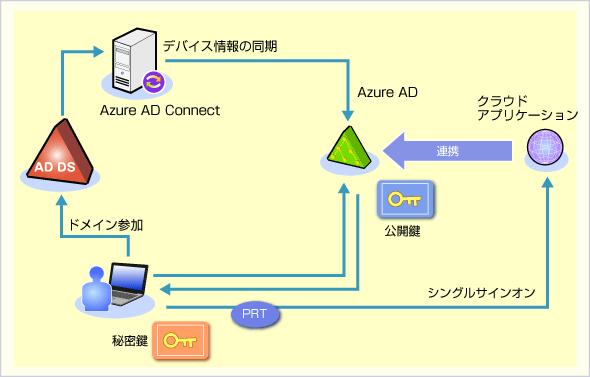 Azure AD Connectによるデバイス情報の同期