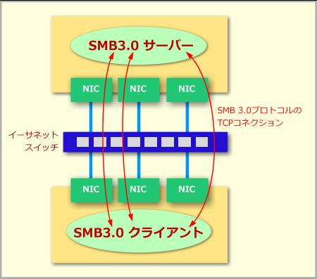 SMBマルチチャネル