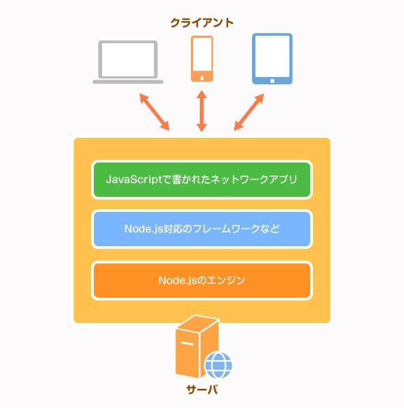 サーバ側のネットワークアプリをJavaScriptで記述できる「Node.js」