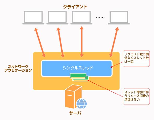 Node.jsは単一のスレッドで大量のリクエストを処理する