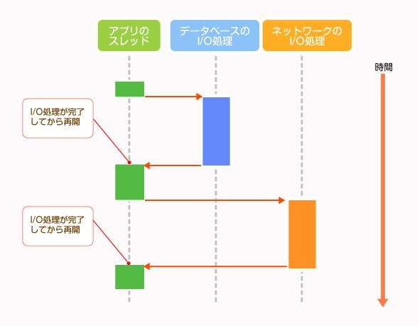 ブロッキングI/Oの例