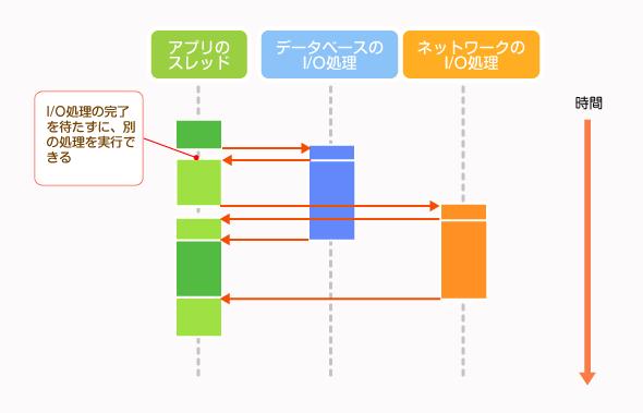 Node.jsでのノンブロッキングI/Oの例