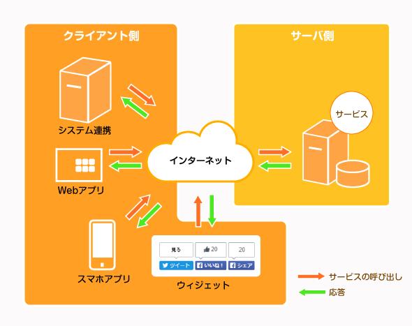 REST APIによる連携