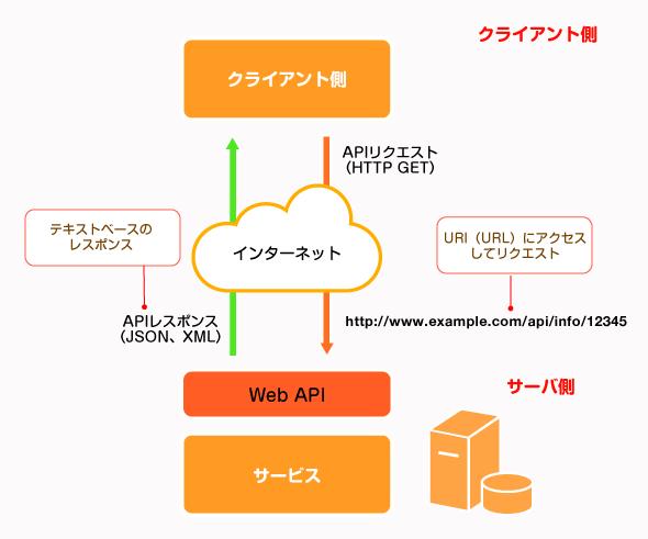 RESTによるAPI呼び出しの構成