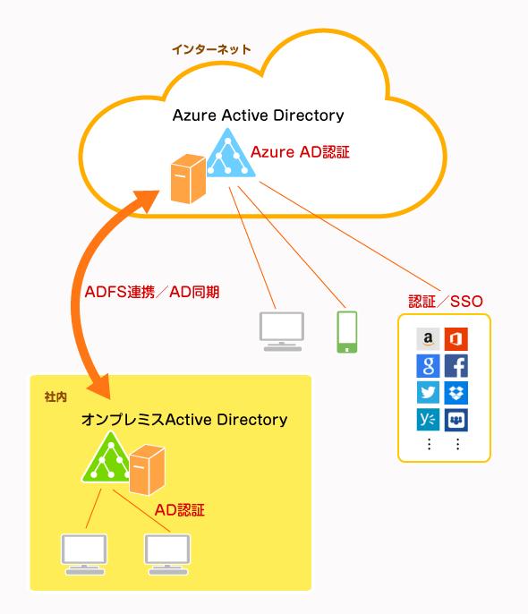 Azure ADとAD DSを組み合わせたハイブリッド型の認証基盤