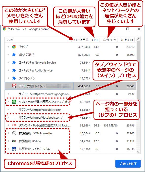 Chromeタスクマネージャの画面