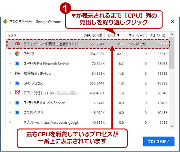 CPU使用率が最も高いプロセスを一番上に表示させる