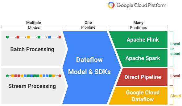 googledataflow_mh.png