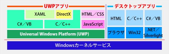 Windows 10でのUWPの内部アーキテクチャ機能