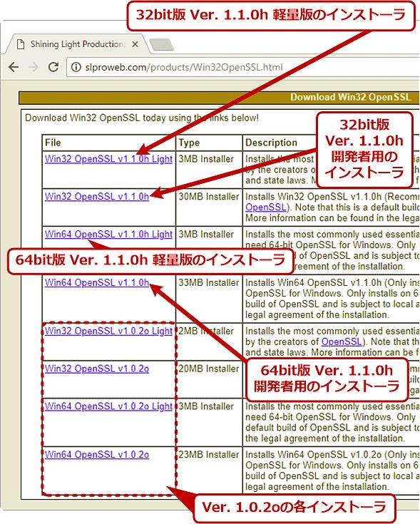 Windows用OpenSSL「Win32 OpenSSL」のインストーラのダウンロードページ