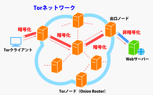 https://image.itmedia.co.jp/ait/articles/1602/01/wi-torfig01.png
