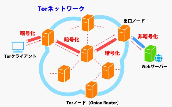 通信の送信元を秘匿するTor