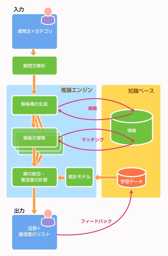 DeepQAのフレームワーク