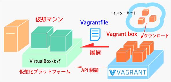 仮想環境プラットフォームを管理するVagrant