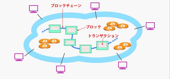 ブロックチェーンでトランザクションを管理するBitcoin