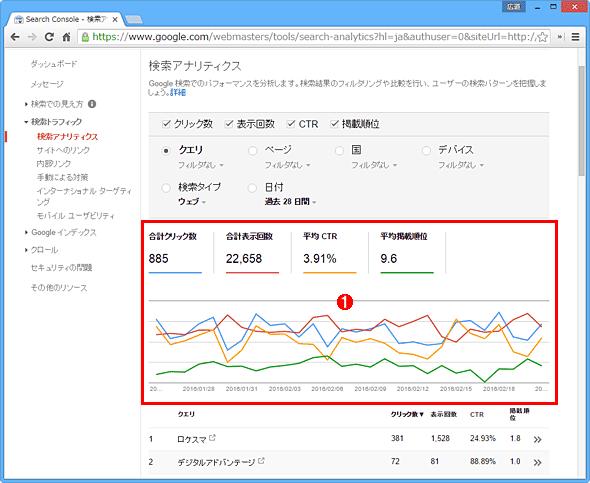 SEO(検索エンジン最適化)に役立つ統計情報を表示してくれる