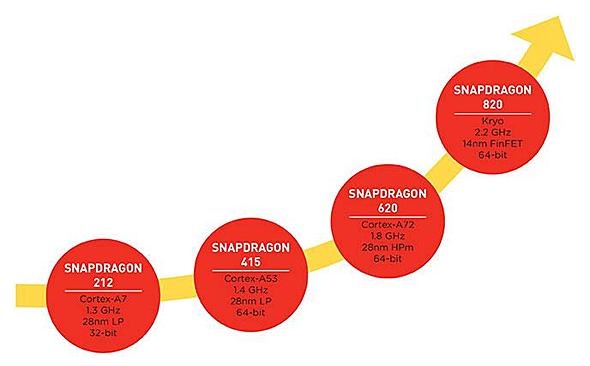 Snapdragonの各シリーズの性能
