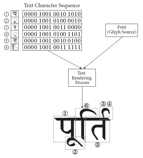 結合文字の例
