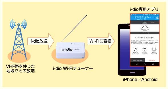 i-dioの視聴方法