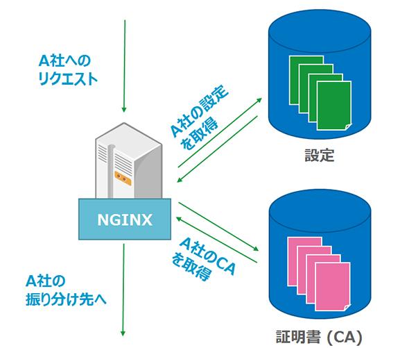 nginx_event7.jpg