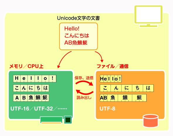 Unicode文字と符号化