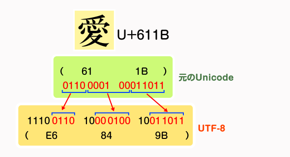 UTF-8による符号化方法