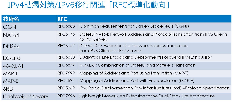 IPv6移行技術