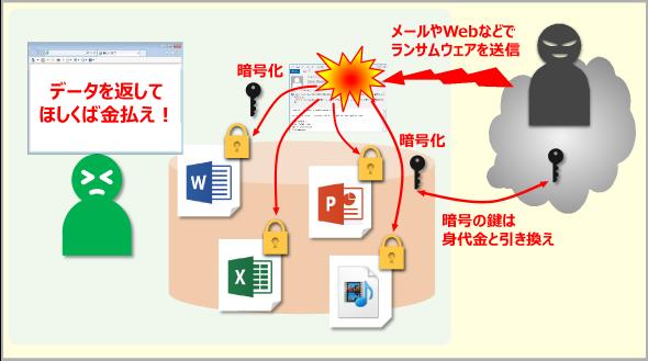 ユーザーファイルを暗号化するランサムウェア