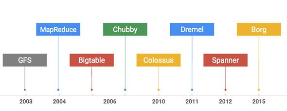 Google社内用途で開発された分散コンピューティングのためのソフトウェア