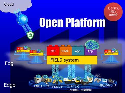 図1 「FIELD system」の概要図。工場内のFIELD system同士をスイッチ経由で連携することも可能