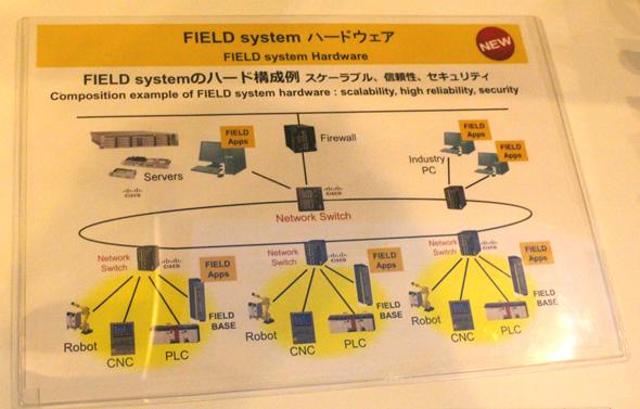 図2 「FIELD system」のハードウェア構成例