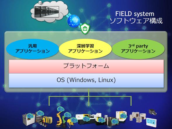 図3 「FIELD system(FIELD Apps)」のソフトウェア構成