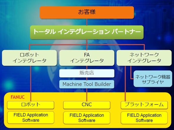 図4 FIELD systemの提供モデル