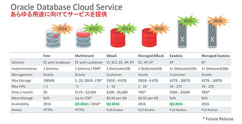 Oracle Database Cloud Service:あらゆる用途に向けてサービスを提供